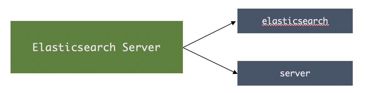 Elasticsearch是怎么进行分词的?插图