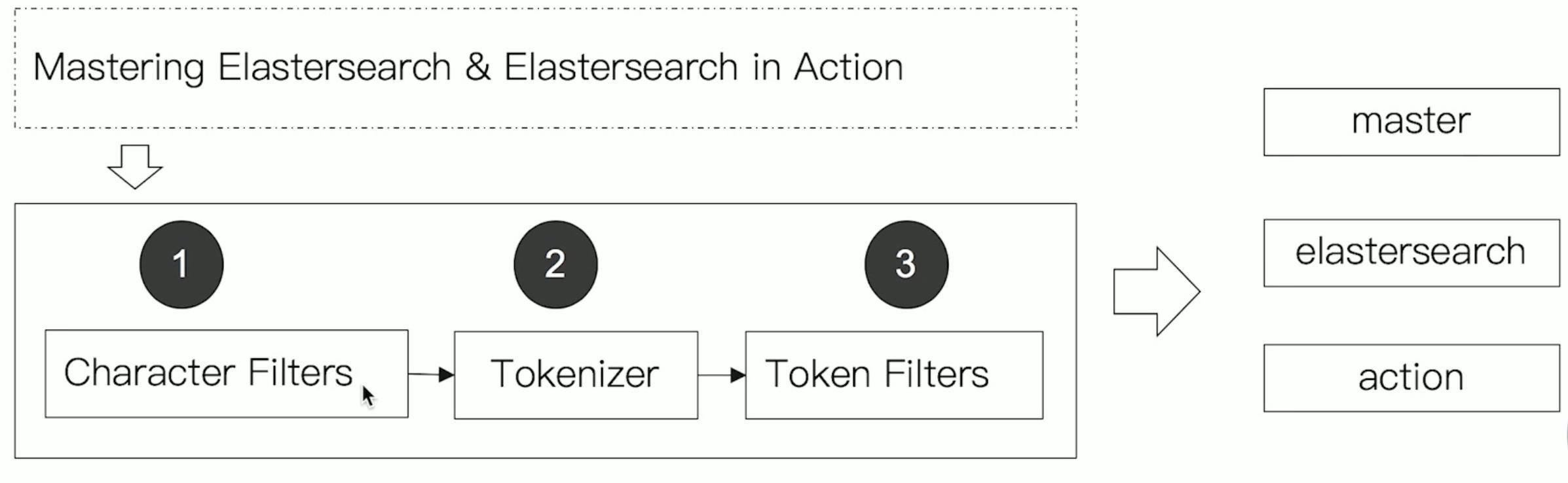 Elasticsearch是怎么进行分词的?插图(1)