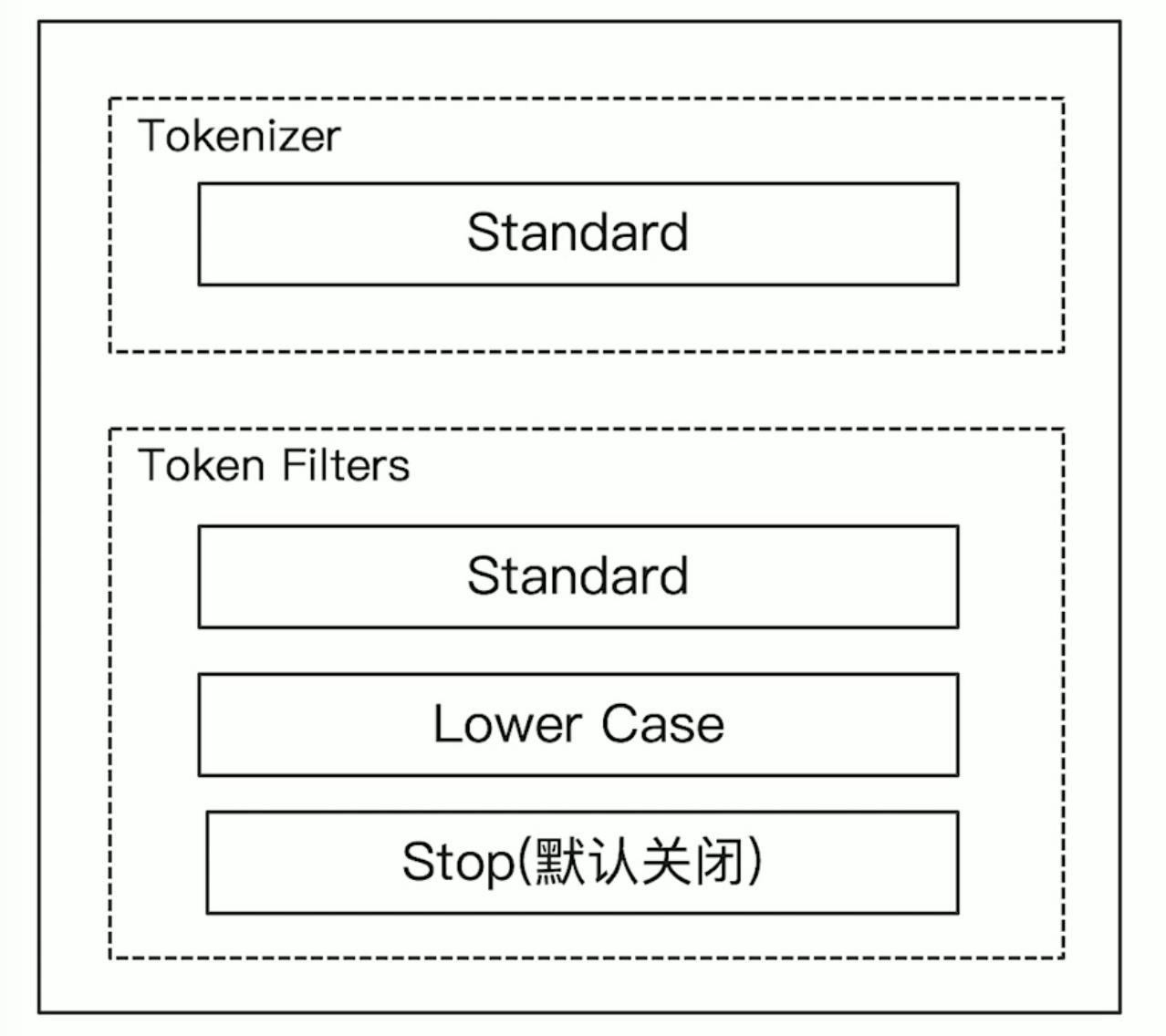 Elasticsearch是怎么进行分词的?插图(2)