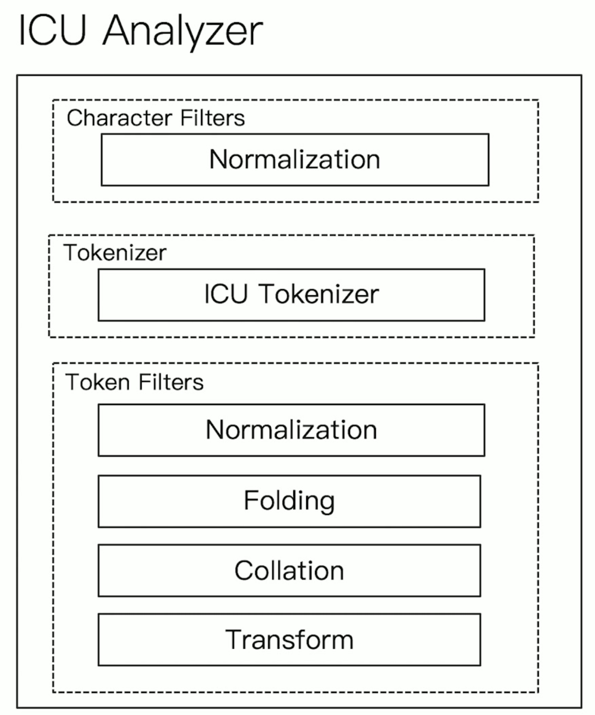 Elasticsearch是怎么进行分词的?插图(15)