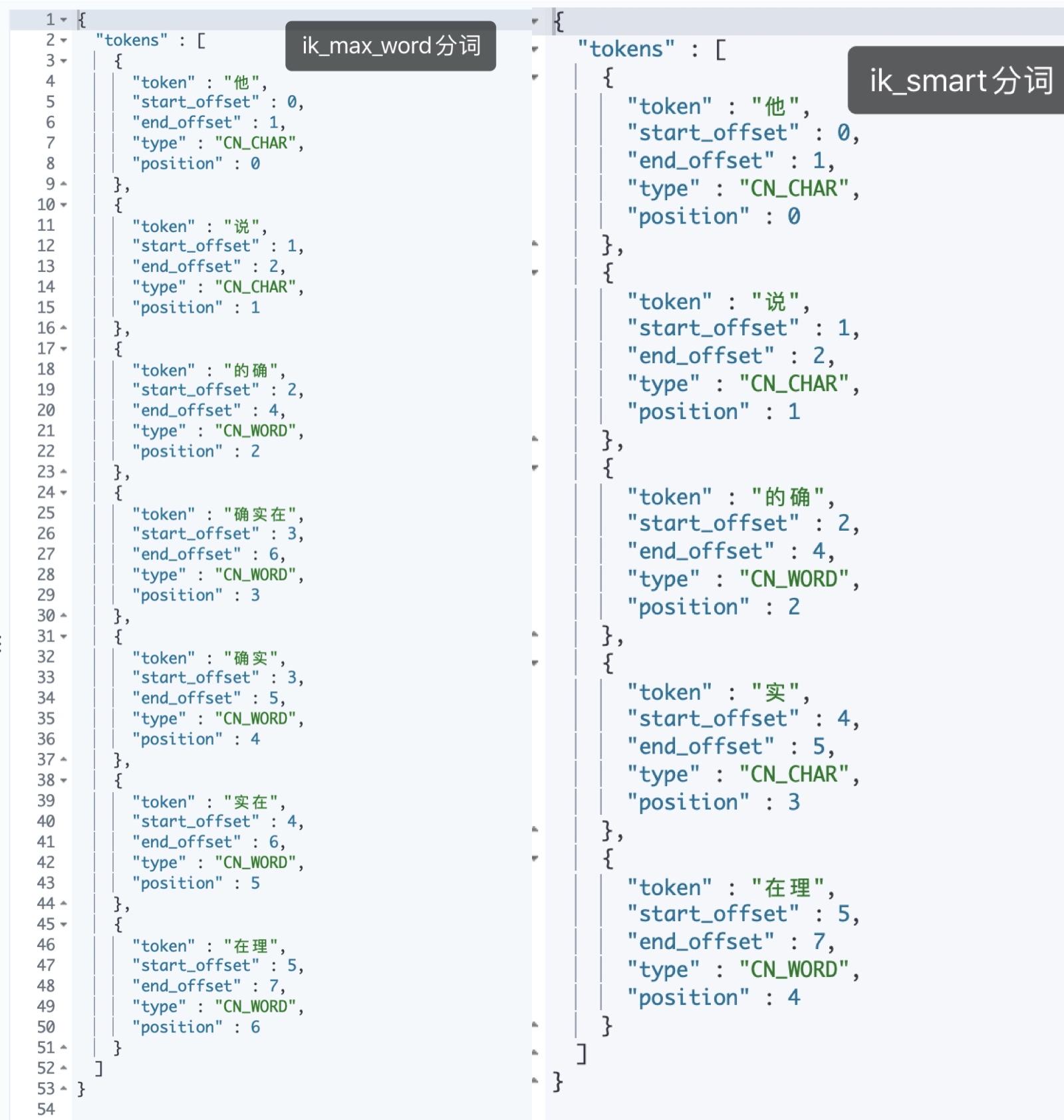 Elasticsearch是怎么进行分词的?插图(18)