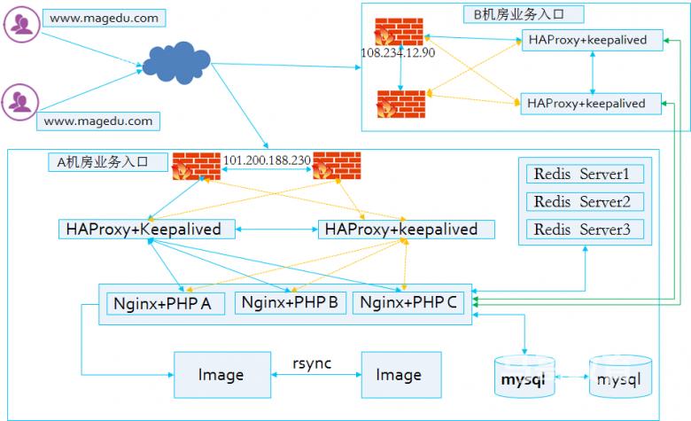 web架构介绍插图(1)