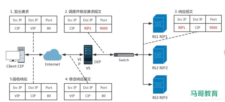 LVS 工作模式和相关命令插图(1)
