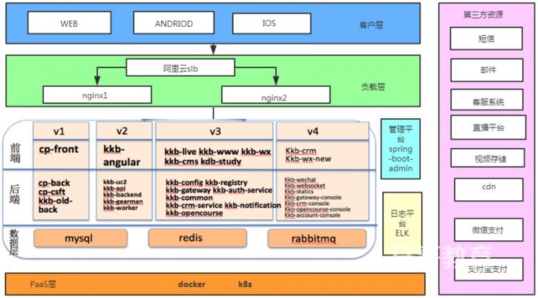 web架构介绍插图(2)
