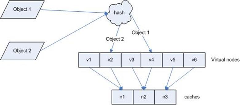 Haproxy-调度算法详解插图