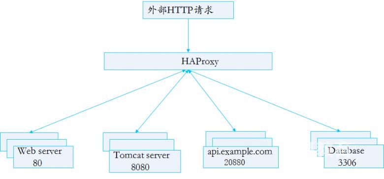 haproxy经典入门教程插图(3)