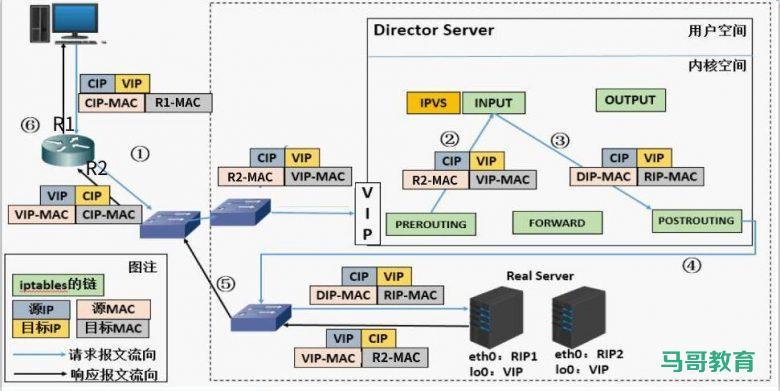 LVS 工作模式和相关命令插图(5)