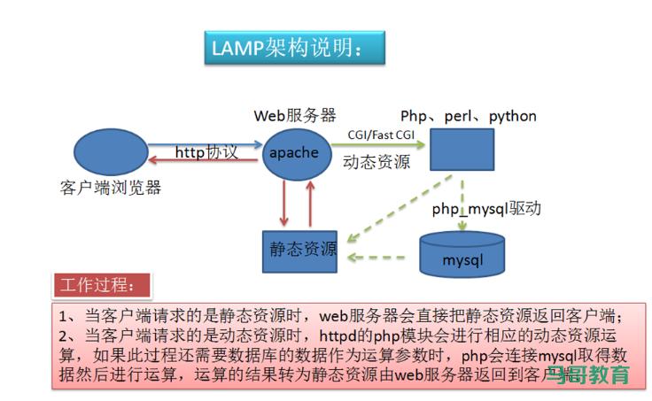 LAMP经典入门教程插图(1)