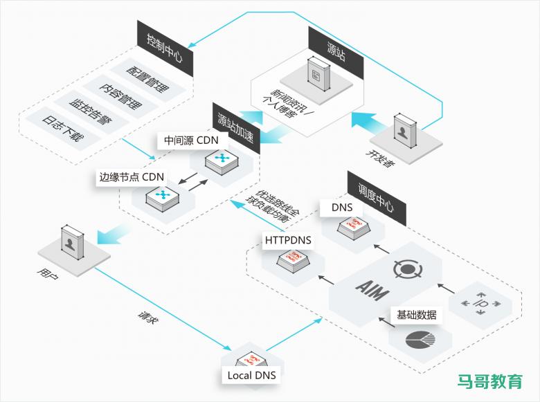 CDN技术介绍插图(1)