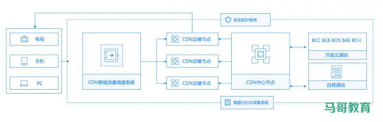 CDN技术介绍插图
