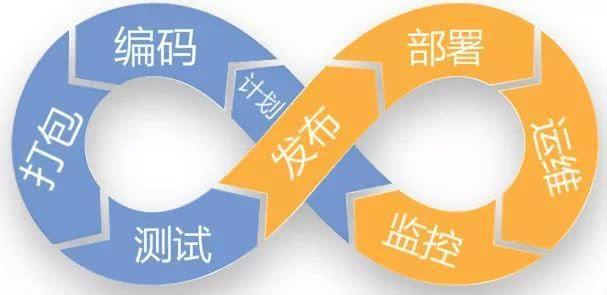 运维自动化发展历程,运维职业发展路线插图(1)