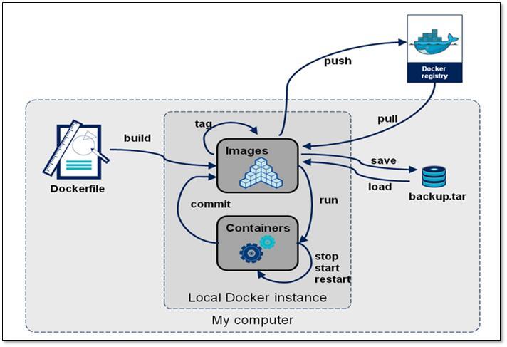 Docker-镜像介绍插图
