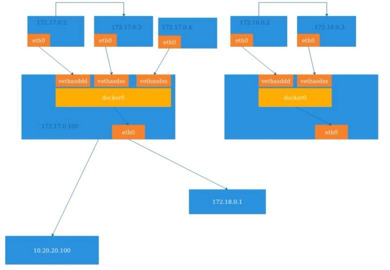 Docker-名称空间Namespace技术插图(5)