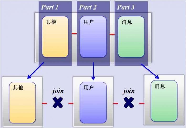 Mysql中间件代理插图(1)