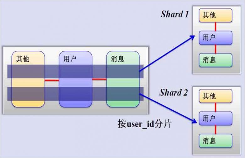 Mysql中间件代理插图(3)