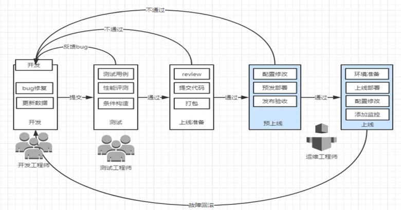 运维自动化企业应用场景以及技术分析插图