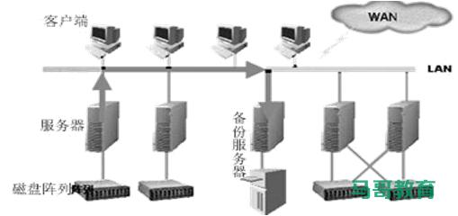 存储类型介绍插图(1)