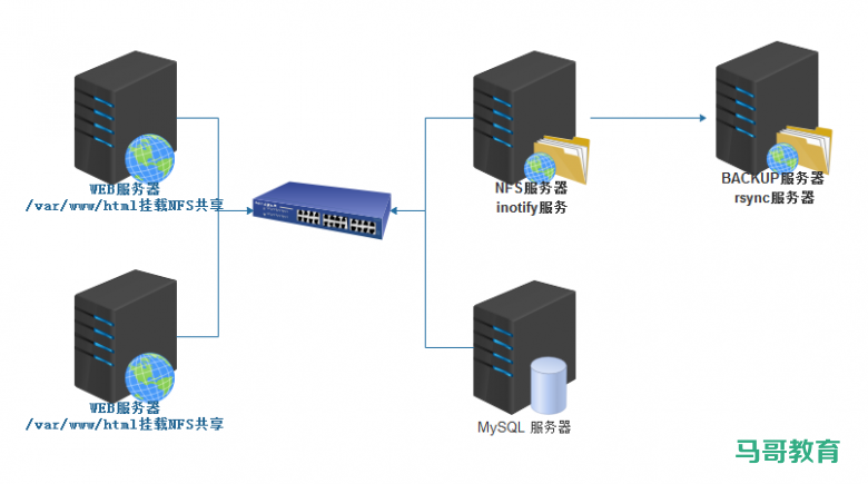 实战作业:实现基于分布式的LAMP架构,并将NFS实时同步到备份服务器插图