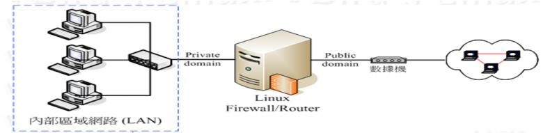 安全技术和防火墙介绍插图