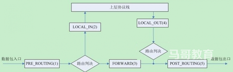 Linux 防火墙工具介绍插图