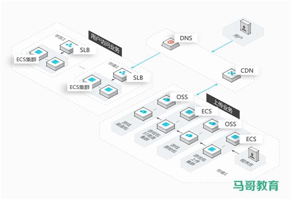 LVS应用场景插图(1)