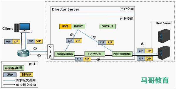 LVS 工作模式和相关命令插图(2)