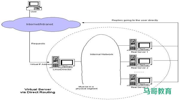 LVS 工作模式和相关命令插图(3)