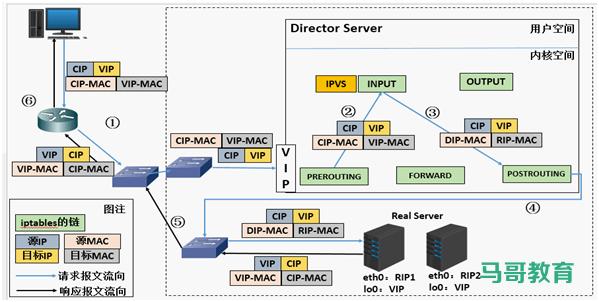 LVS 工作模式和相关命令插图(6)