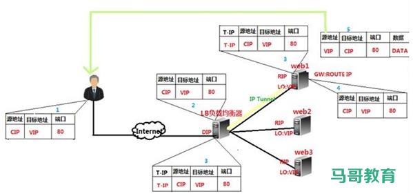 LVS 工作模式和相关命令插图(9)