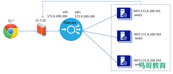 LVS实战案例:LVS-DR模式单网段案例插图