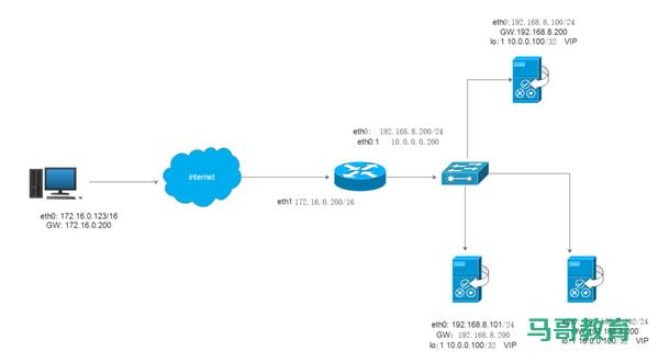 LVS实战案例:LVS-DR模式多网段案例插图