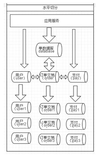 Mysql中间件代理插图(5)