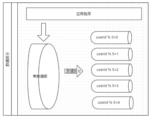 Mysql中间件代理插图(6)