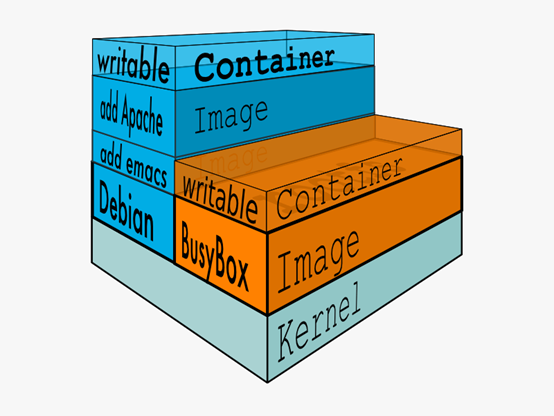 docker-容器管理工具插图