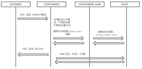 Docker-服务进程管理插图(2)