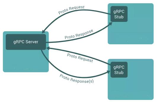 Docker-服务进程管理插图(3)