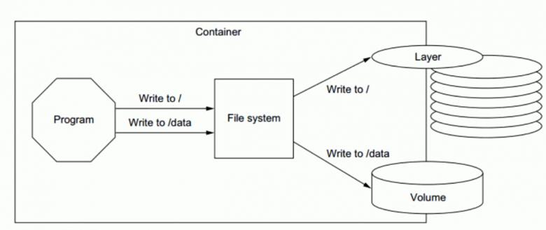 Docker-数据管理介绍插图