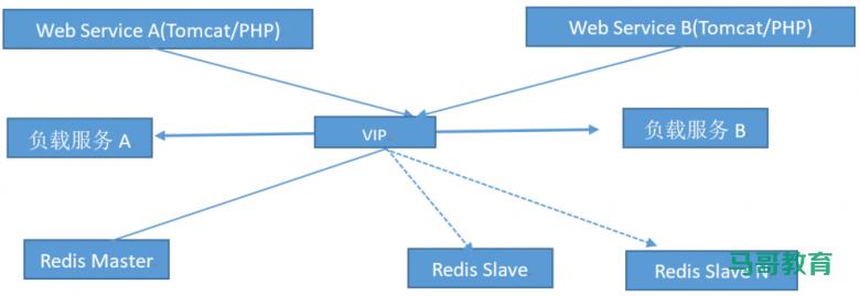 Redis高可用与集群插图