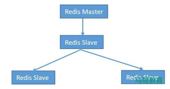Redis高可用与集群插图(5)