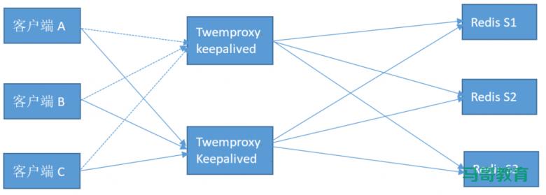 Redis扩展第三方集群方案插图(1)