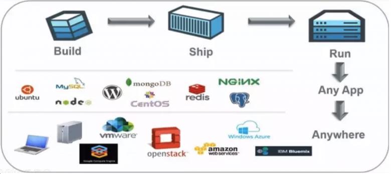 Docker经典入门学习教程插图