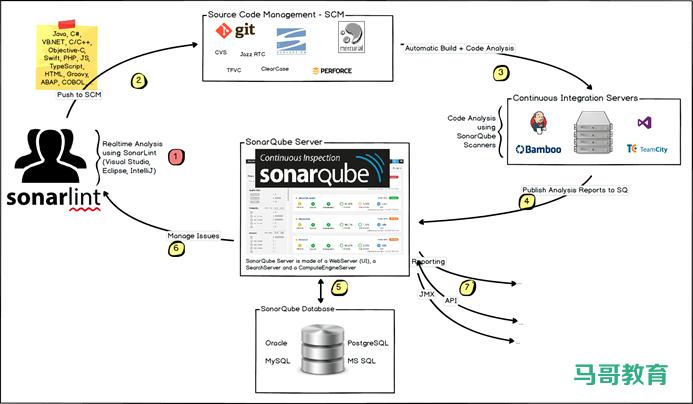 代码质量测试工具:SonarQube插图(1)