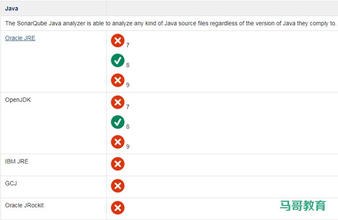 代码质量测试工具SonarQube安装配置插图(2)