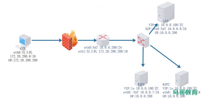 LVS实战案例:LVS-DR模式单网段案例插图(1)