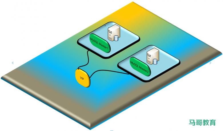 实战案例:实现MySQL双主模式的高可用插图