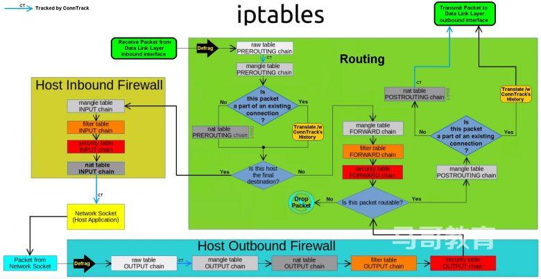 iptables经典入门教程插图(2)