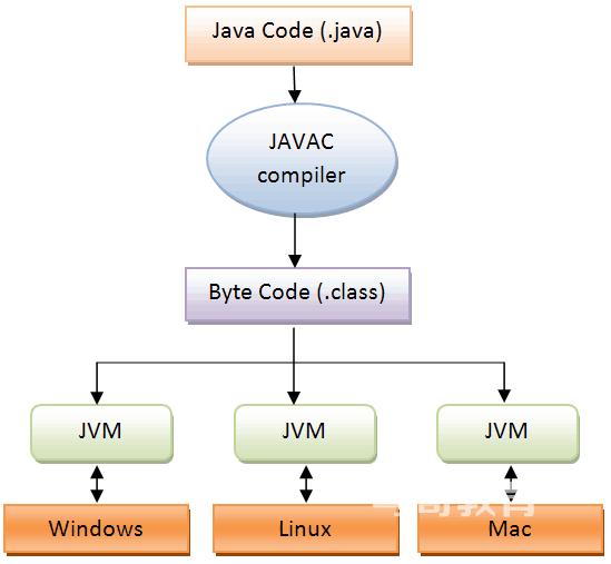 Java介绍,基础入门插图(1)