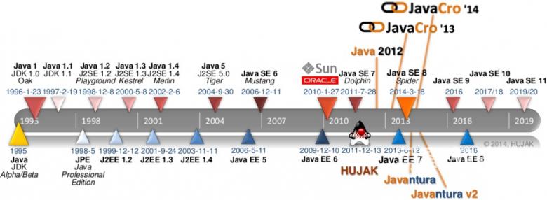 JDK介绍安装插图(2)