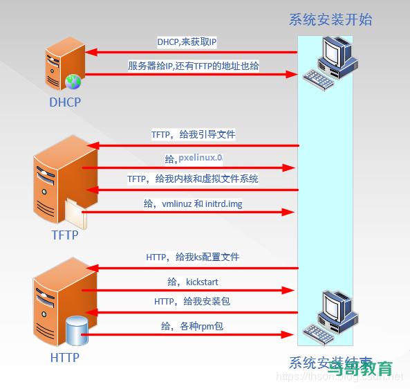 利用 PXE 实现自动化系统部署插图(1)