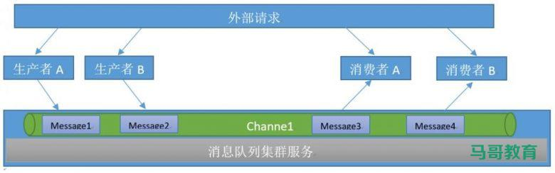 Redis消息队列插图(1)